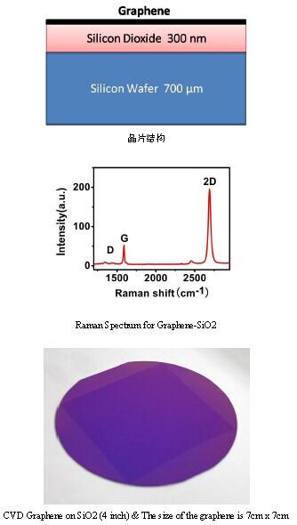 二氧化硅/sio2基底单层石墨烯